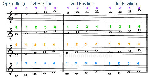 first and third violin positions 4