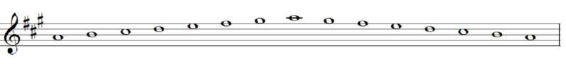 gamme de la majeur au violon partition