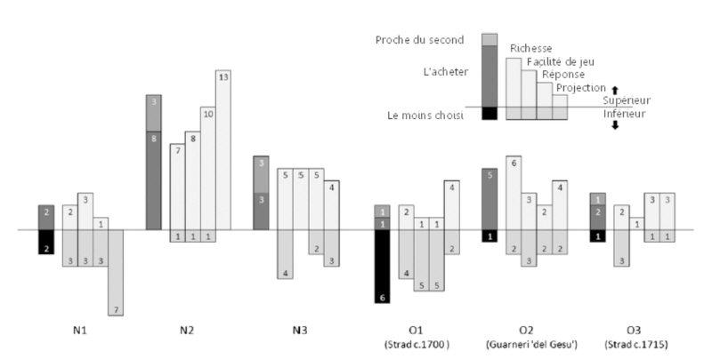 violon neuf et violon ancien comparatif 3