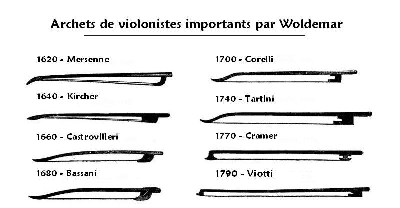 evolution de l'archet à travers les violonistes célèbres