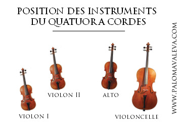 quatuor a cordes position des intruments